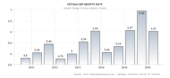 Vietnam GDP Growth
